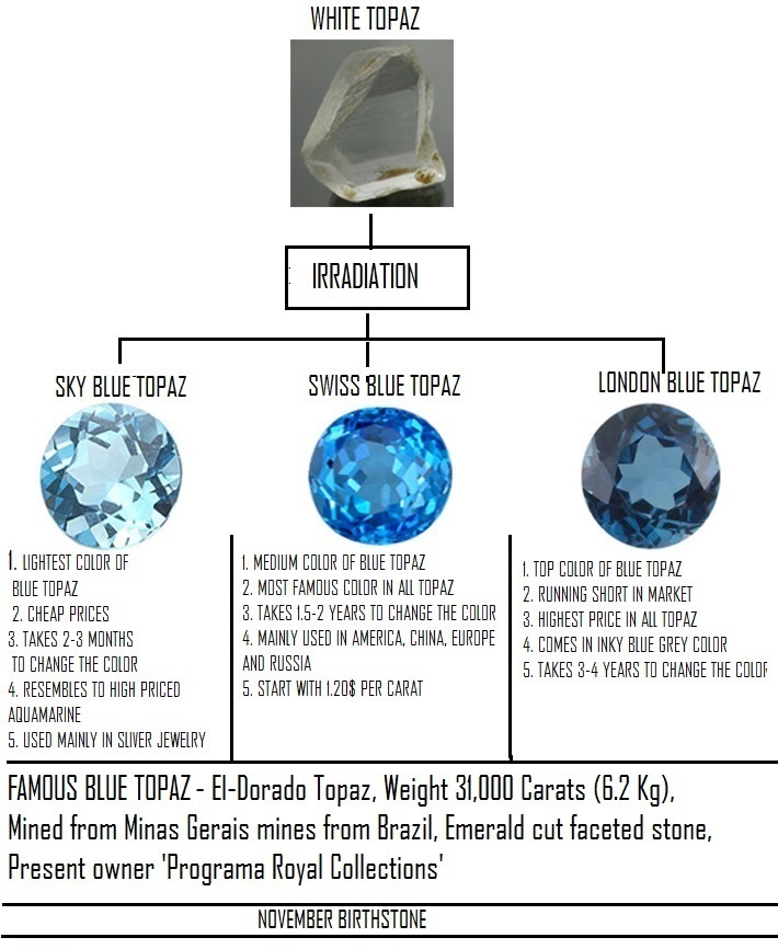 Blue Topaz Stones