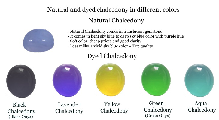 Natural and Dyed Chalcedony Color Chart