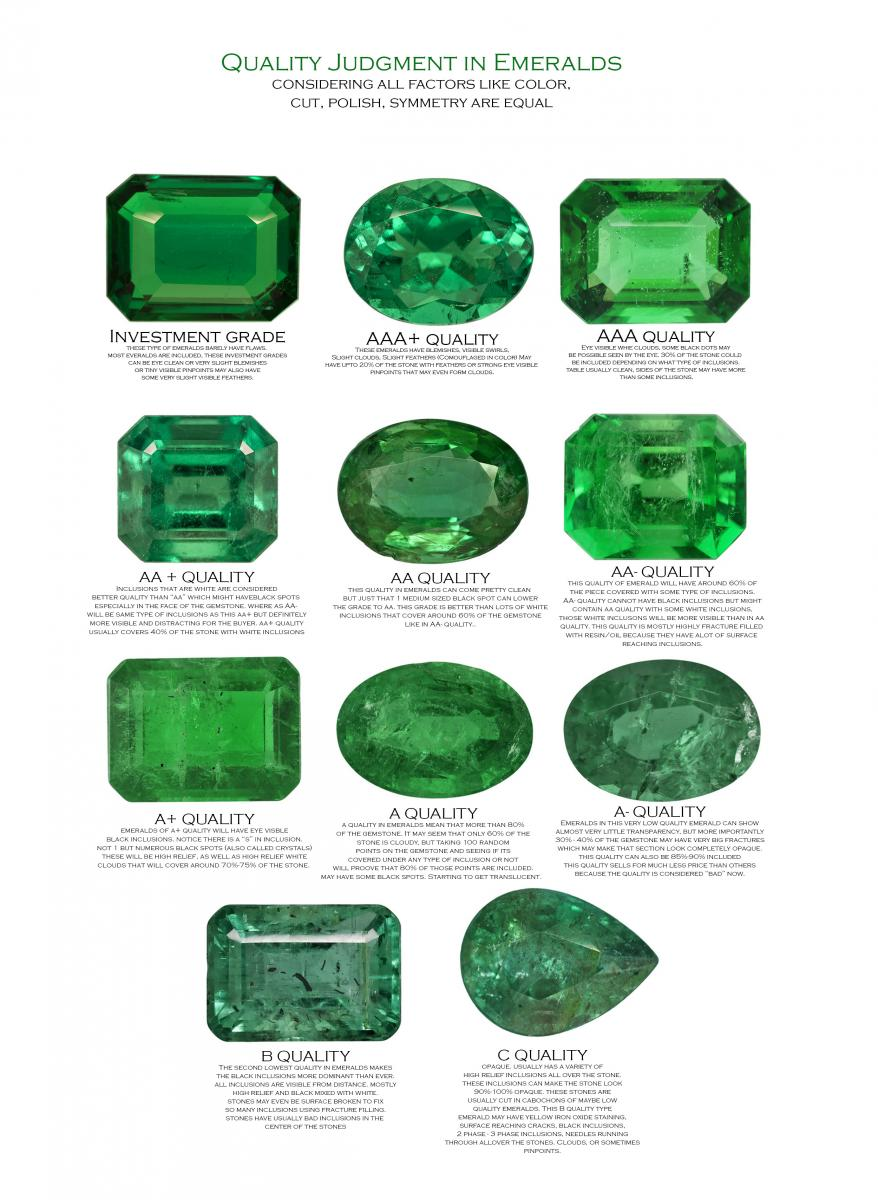 What is difference between emerald and green beryl clarity guide on emeralds then this quality chart geenschuldenfo Images