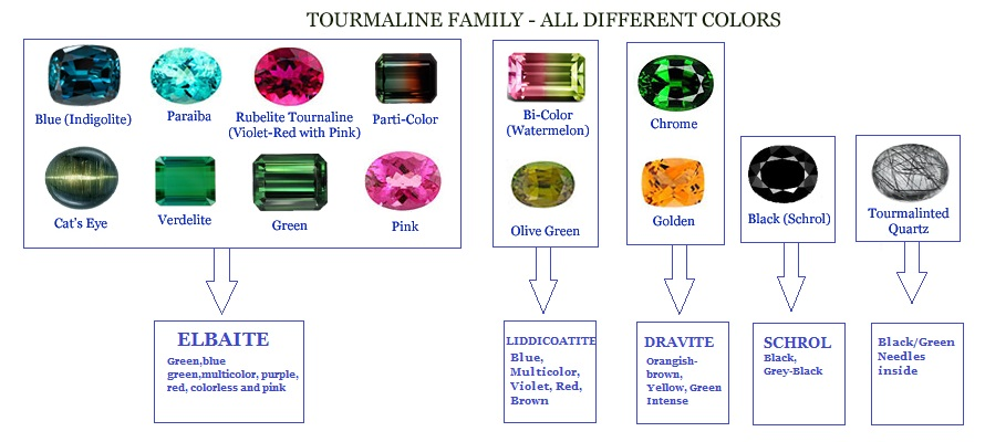 Tourmaline in different colors