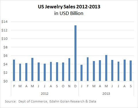 Sep_2013-Jwlry_sales-1