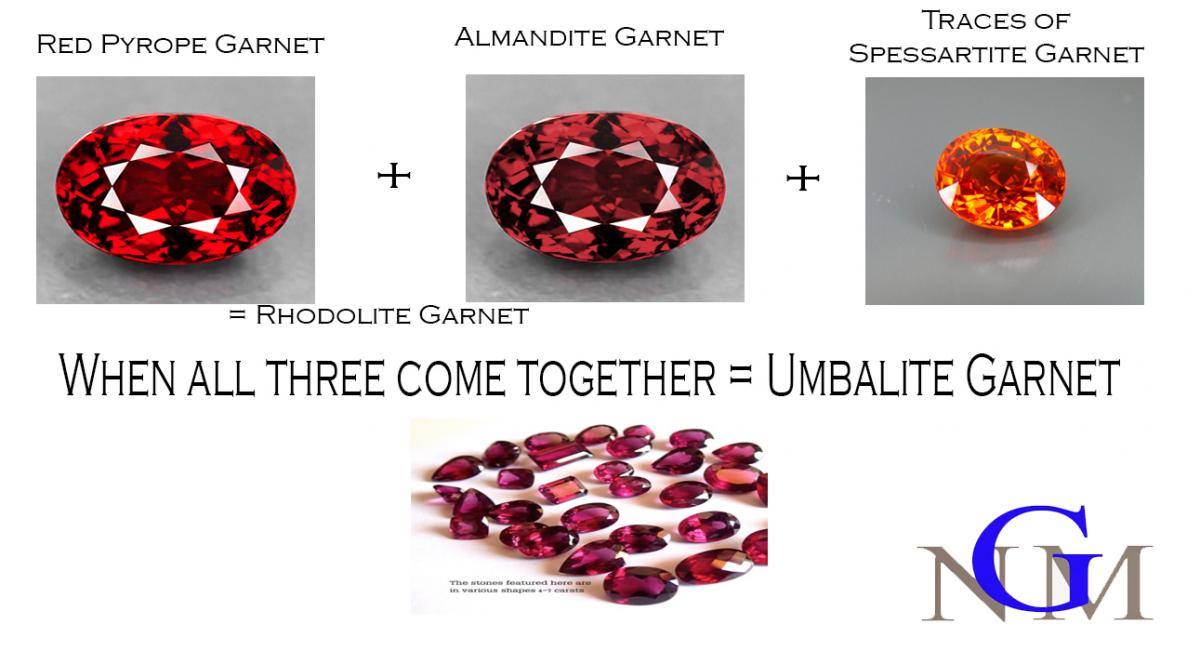 What Are Umbalite Garnets