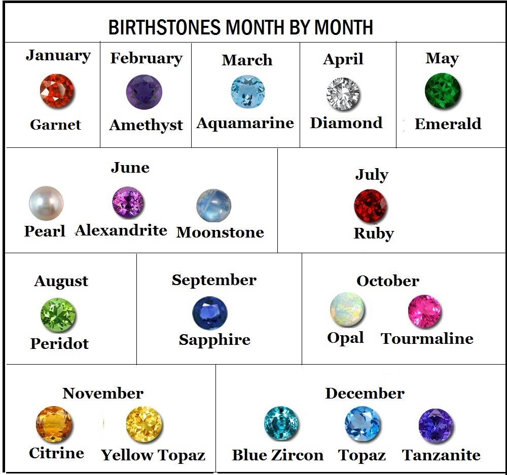 Birthstone information supply from janurary to decemeber birthstone chart nvjuhfo Choice Image